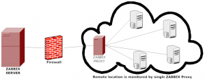 How To Install Zabbix Proxy On CentOS – It`s simple when you
